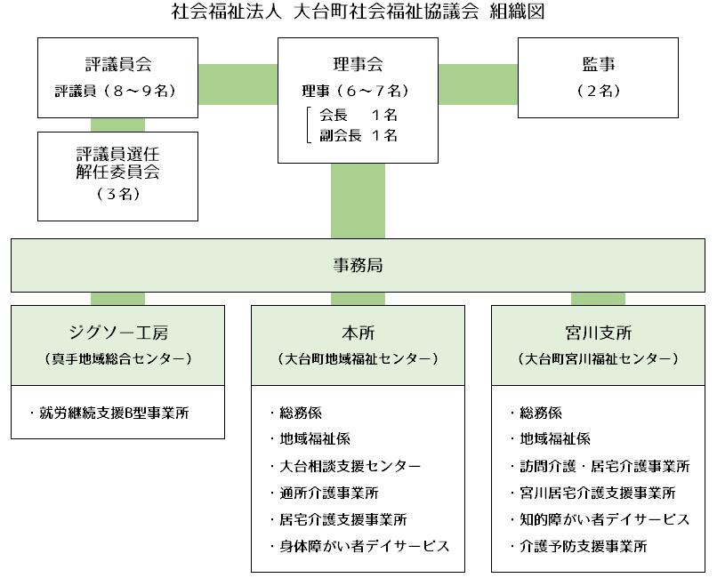 社会福祉法人 大台町社会福祉協議会 組織図